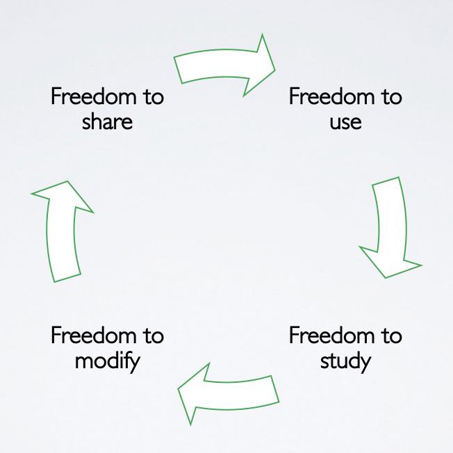 Illustration af de 4 friheder i Open Source